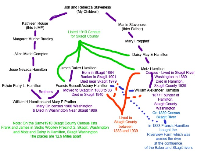 Hamilton Connections